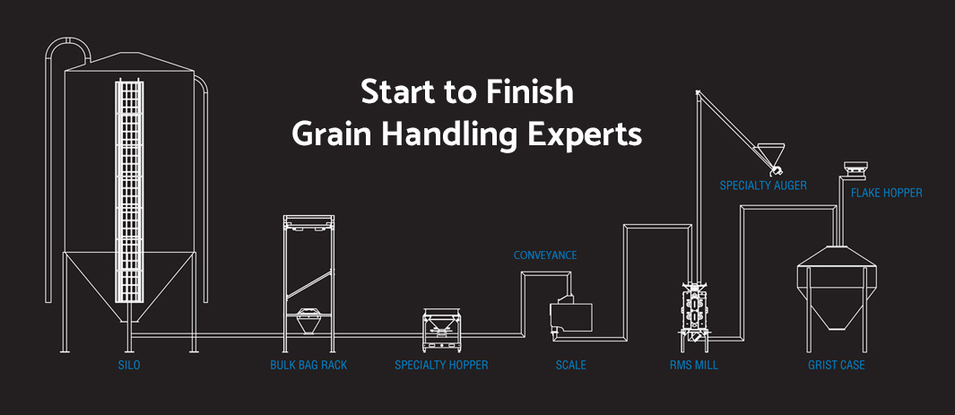 grain and mill process for brewing